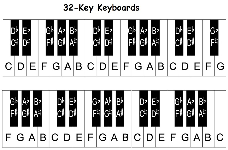 32 key keyboard notes piano keyboard diagram keys with notes piano diagram at mifinder.co
