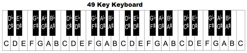 Image Result For Yamaha Keyboard Key Notes