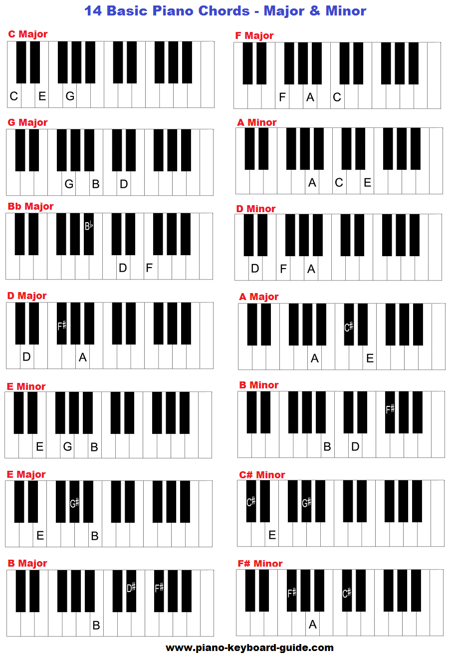14 Basic, Easy Piano Chords, Major And Minor