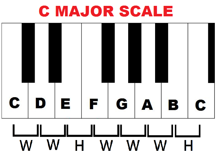 C major scale and formula