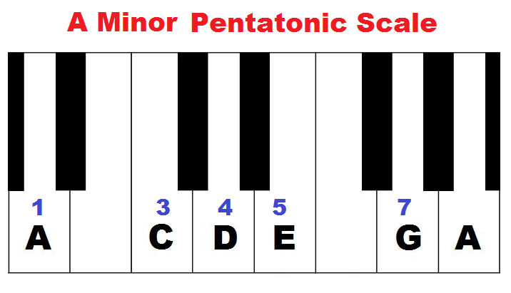 A minor pentatonic scale formula