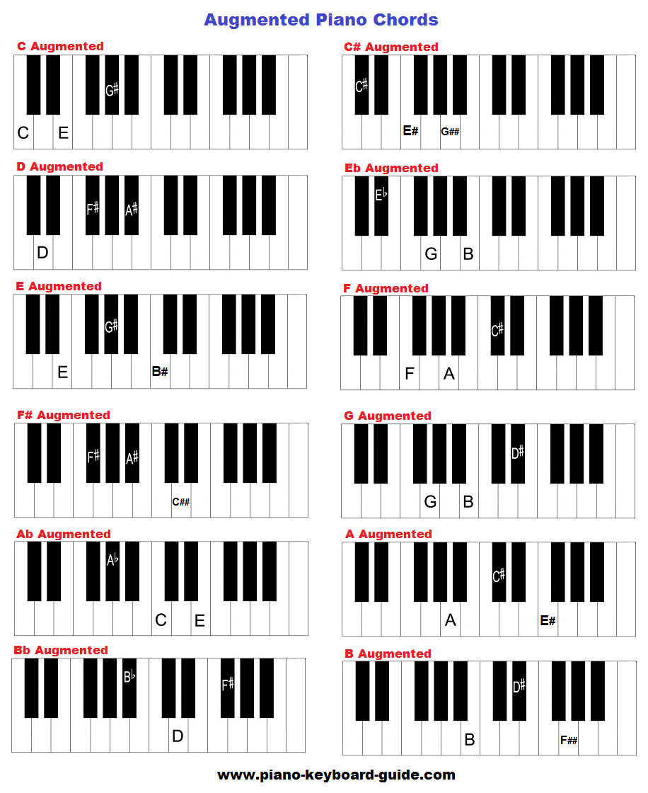 augmented piano chords chart