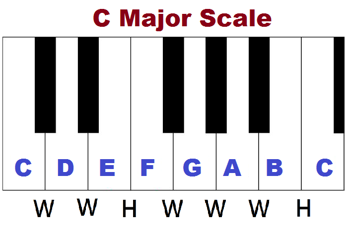 C major scale on piano and its formula