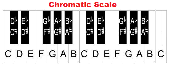 How to Play a G Chromatic Scale on Trumpet