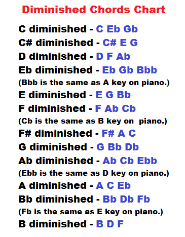 Learn Piano Chords Diminished And Augmented Charts