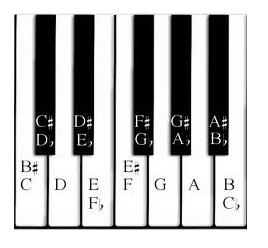 enharmonics on piano keyboard