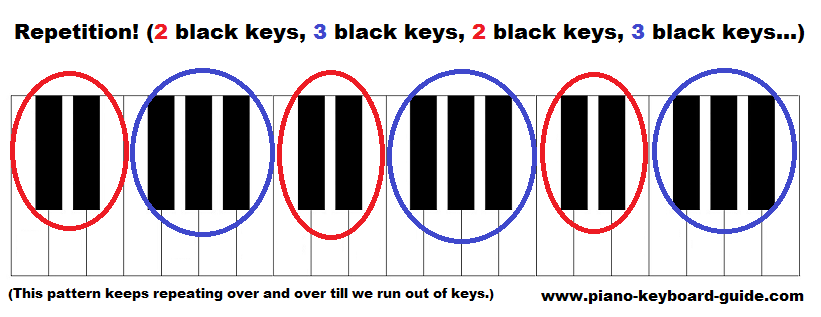 piano keyboard diagram - layout of keys with notes