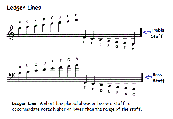 Ledger lines on the treble and bass clef