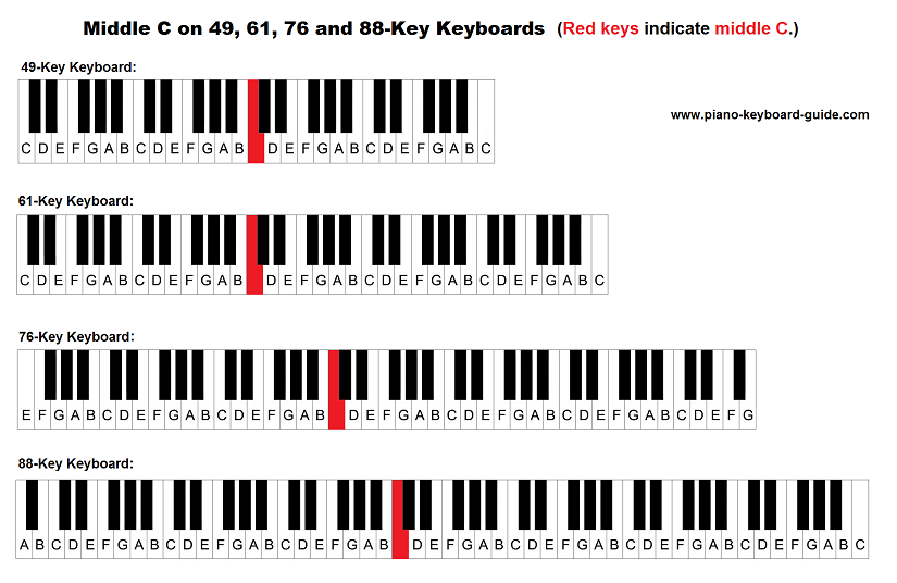 Location of middle C on piano/keyboard