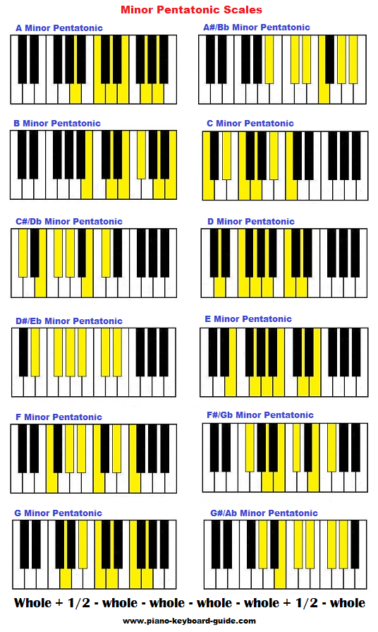 Minor pentatonic scale on piano in all keys