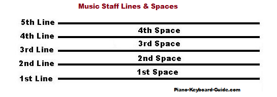 Music staff lines and spaces