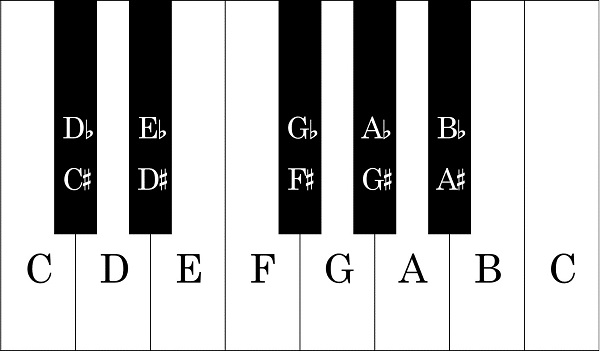 Image Result For Yamaha Keyboard Course