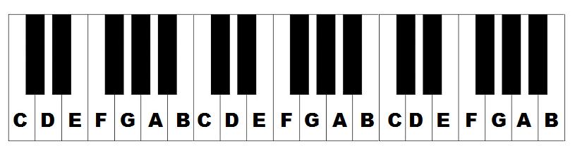 piano keyboard notes