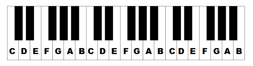 Piano Keys Labeled The Layout Notes The Keyboard
