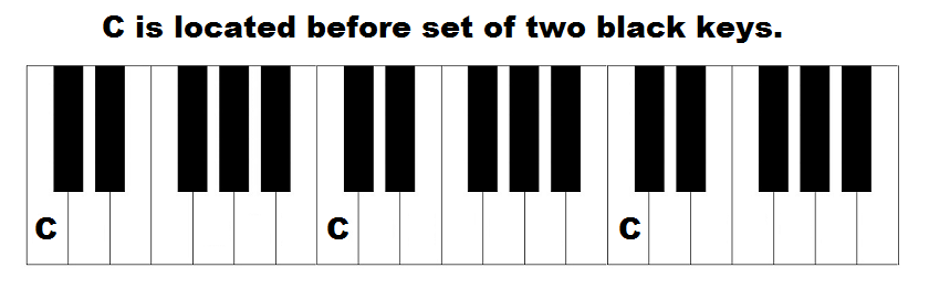 piano keys layout, where the note, C is located