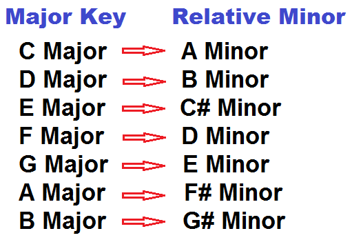 relative minor chords