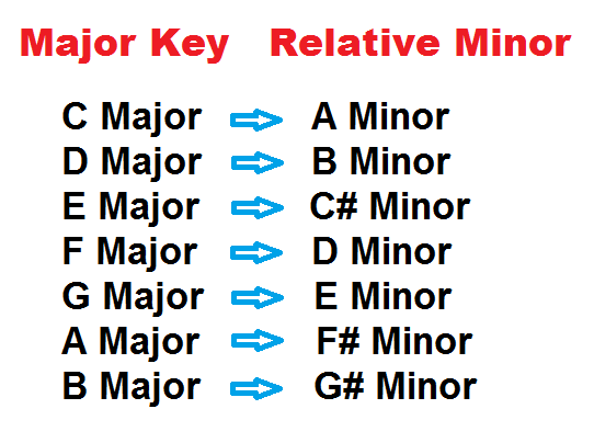relative minor keys chart