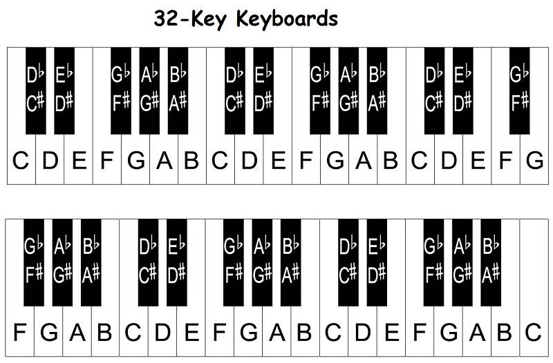 graphic relating to Printable Piano Keys titled Piano keyboard diagram: keys with notes