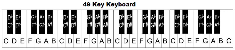 Piano keyboard diagram keys with notes heres a 54 key piano keyboard diagram like 49 key keyboards this keyboard starts with the note c but it ends with the note f ccuart Choice Image