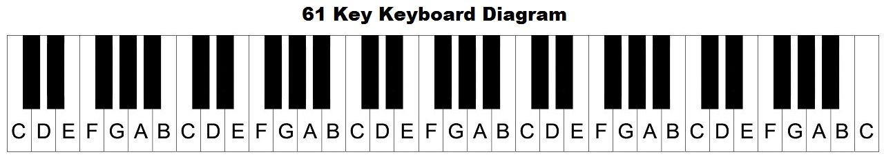 x61 key keyboard diagram.pagespeed.ic.3duT9_nw40 piano keyboard diagram keys with notes piano diagram at sewacar.co