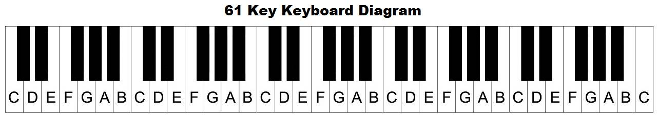 graphic about Printable Piano Keyboard Template named Piano keyboard diagram: keys with notes