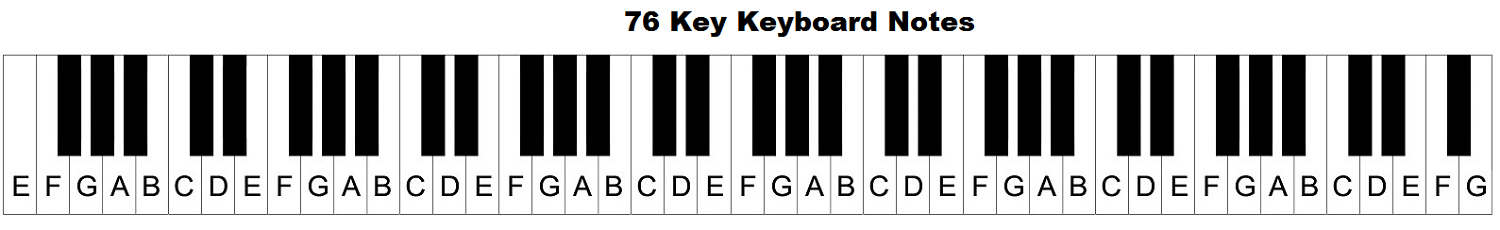 Piano keyboard diagram: keys with notes