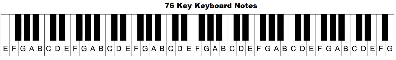 Piano Keyboard Diagram  Keys With Notes