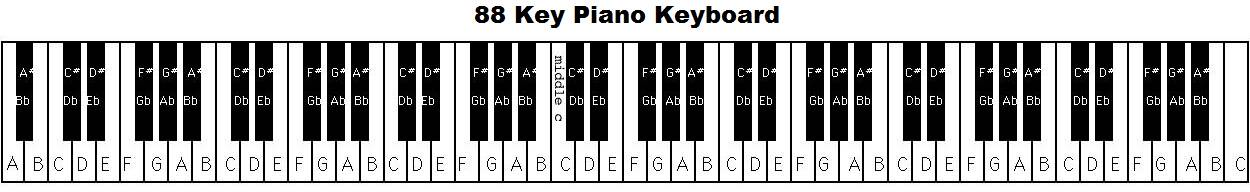 picture about Piano Keyboard Printable named Piano keyboard diagram: keys with notes