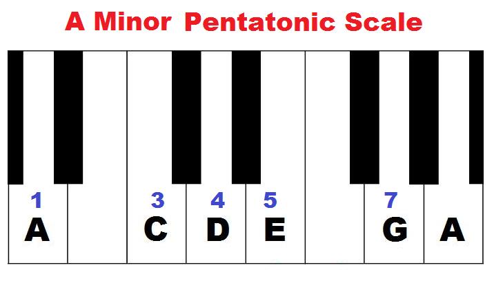 A minor pentatonic scale formula