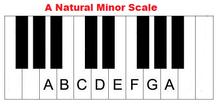 A natural minor piano scale