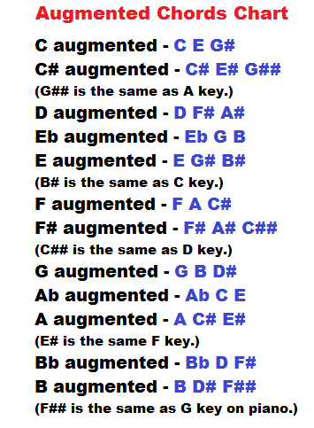 augmented chords chart