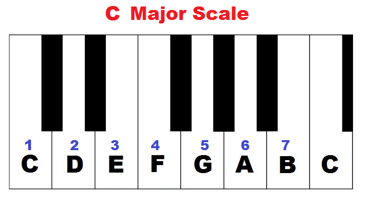 C major scale on piano