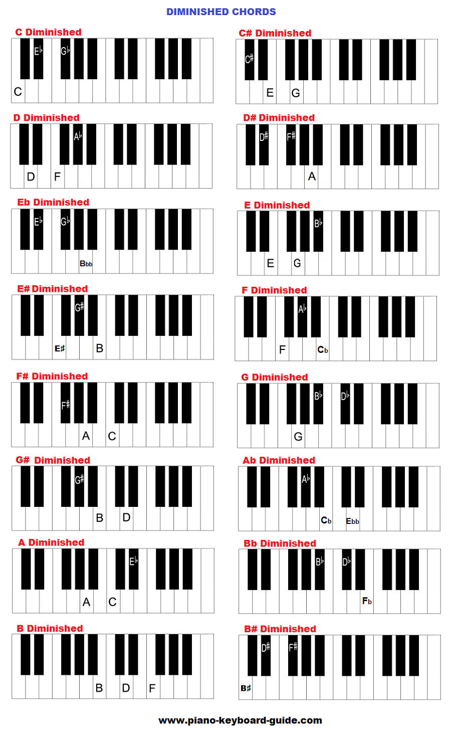 Learn Piano Chords Diminished Chart