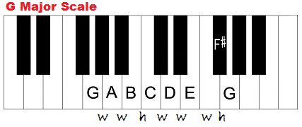 G major scale on piano and formula