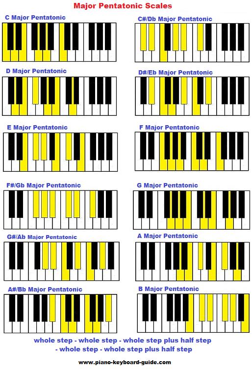 Major pentatonic scale on piano in all keys