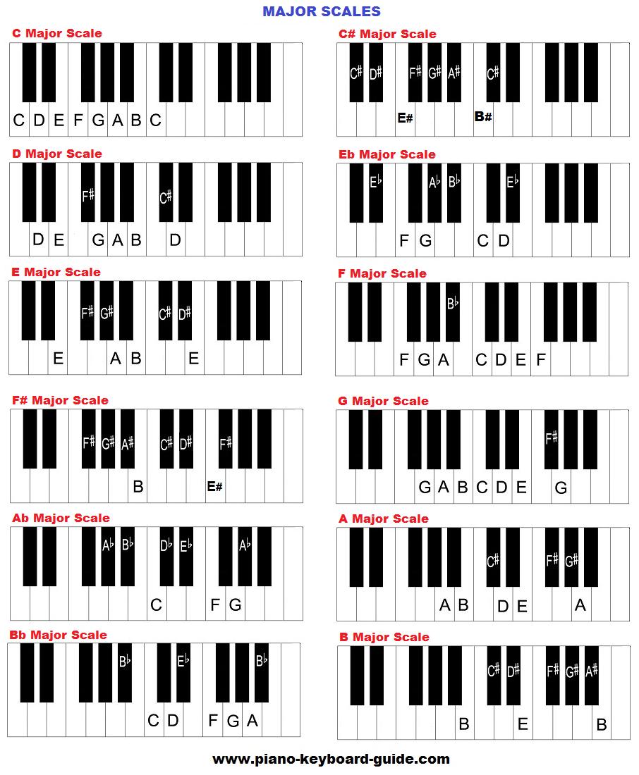 major scales piano chart