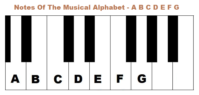 Notes of musical alphabet