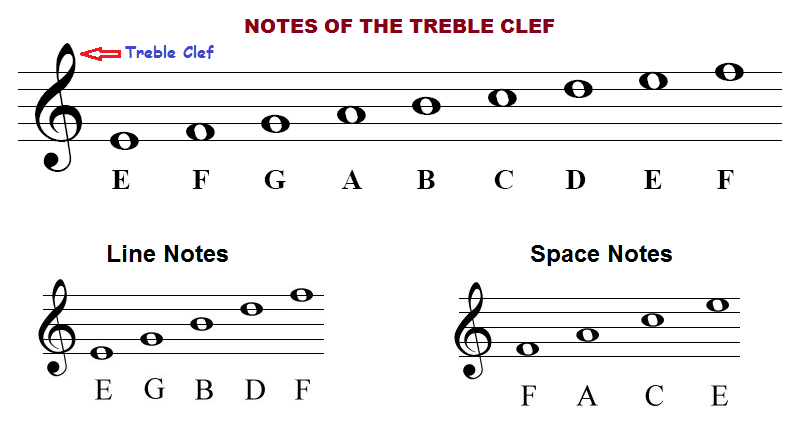 How to read piano notes on the treble clef