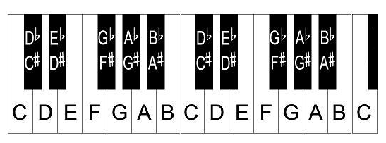 piano keyboard diagram, layout of keys and notes