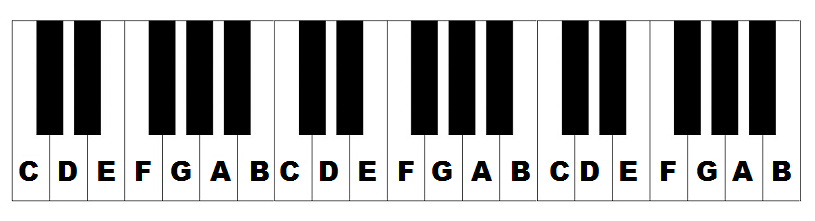 photo relating to Piano Keyboard Printable named Printable Piano Keyboard Template - Floss Papers