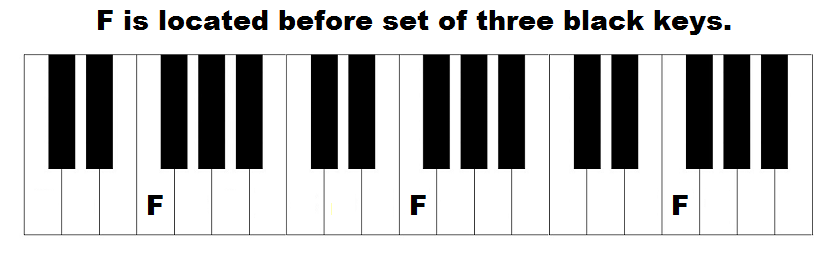 Where is F located on piano keyboard.