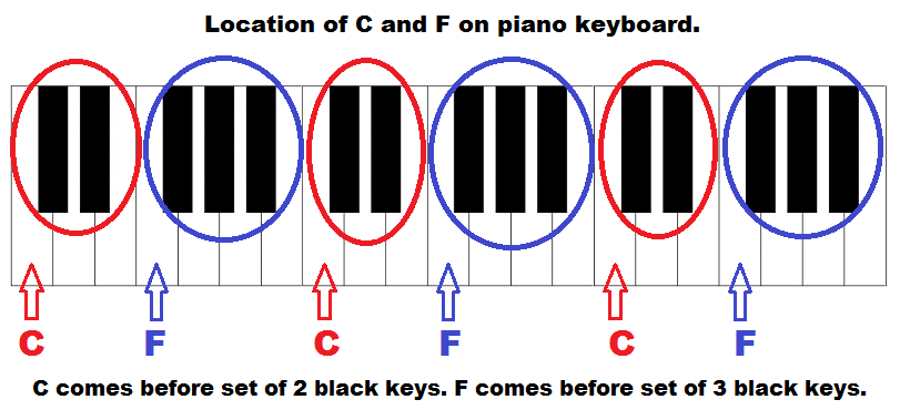 piano keys with letters, C and D