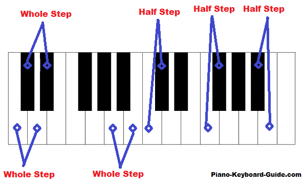 whole steps and half steps on piano
